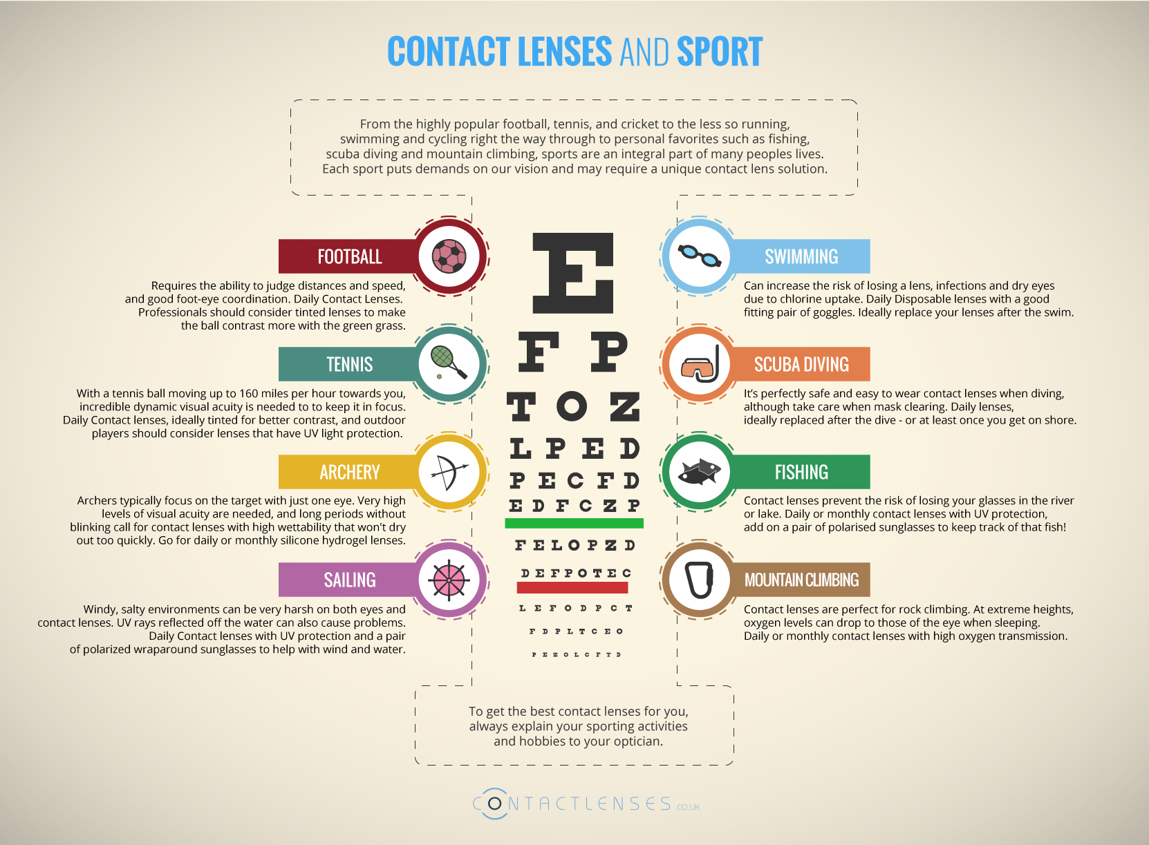 The Advantages of Contact lenses for Sports